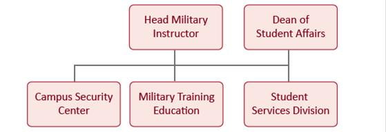 Military Education Office